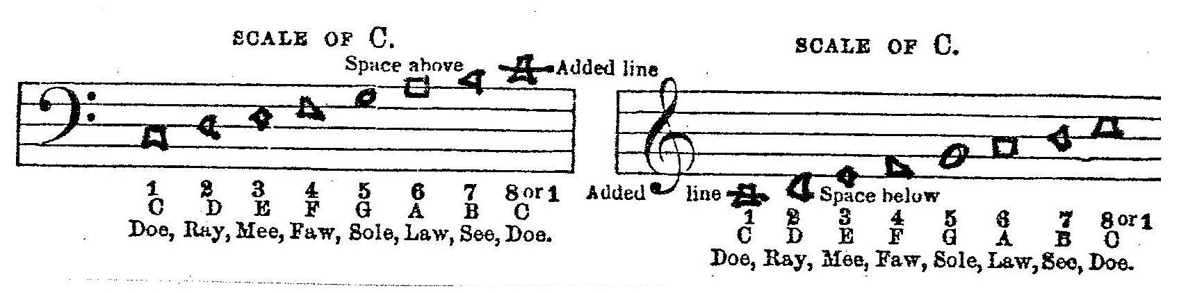 Seven note shaped-note scale